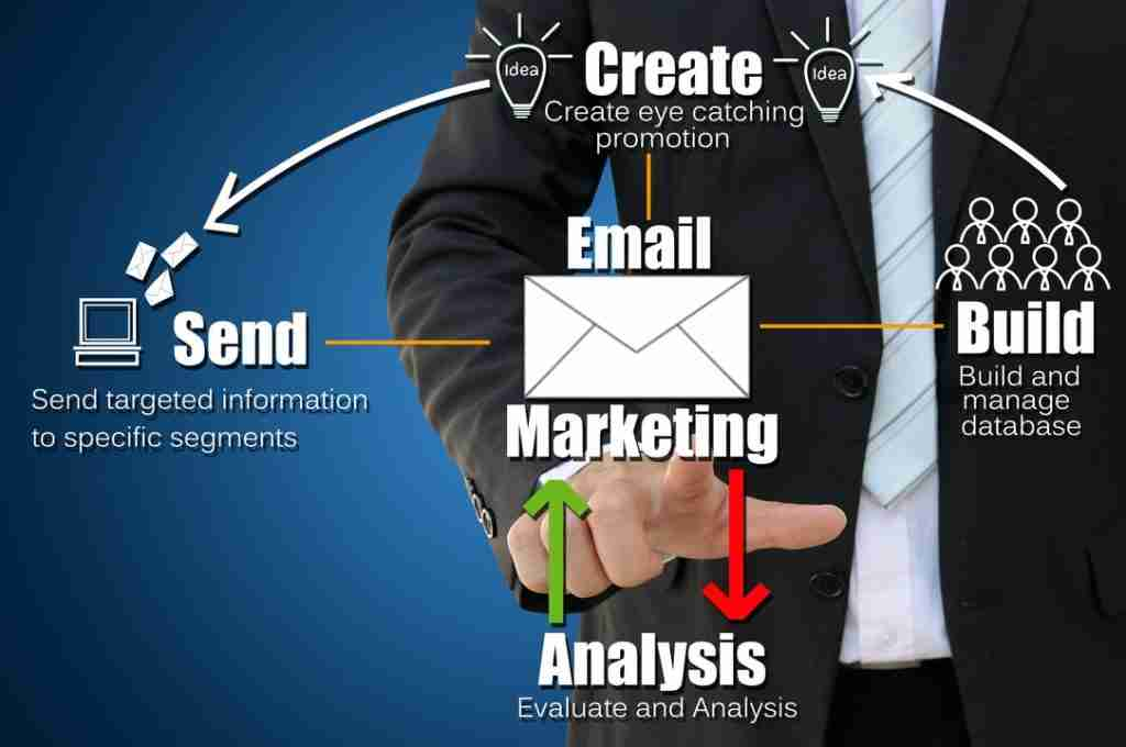 Email Marketing New